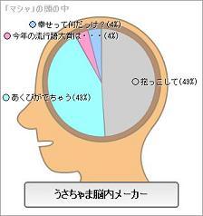 うさちゃま脳内メーカーマシャ