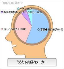うさちゃま脳内メーカーBROS