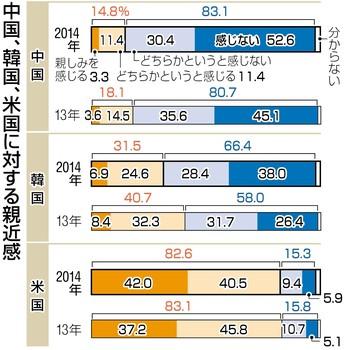 内閣府 平成26年調査