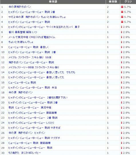 検索キーワード 2011/7/20(水)