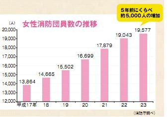 増え続ける女性消防団員(24.12.13)