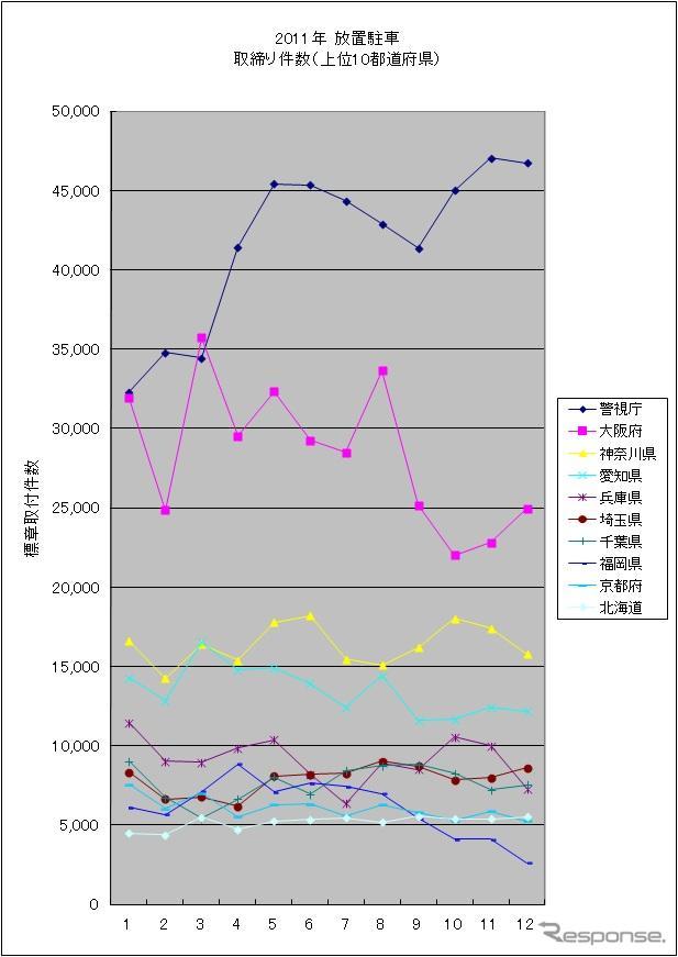 2011年月別取締件数グラフ