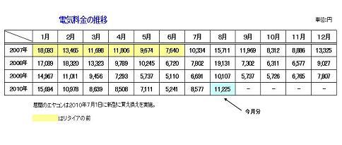 電気料金の推移 表(縮小)