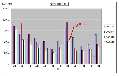 電気料金の推移グラフ(縮小)