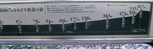 1 南海電鉄・高野線沿線高度