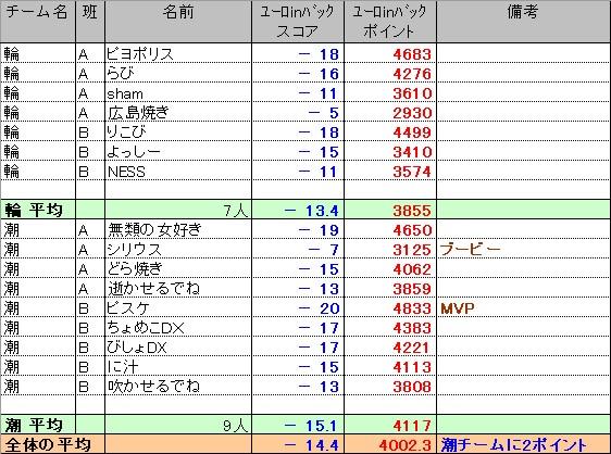 20110731_交流結果1