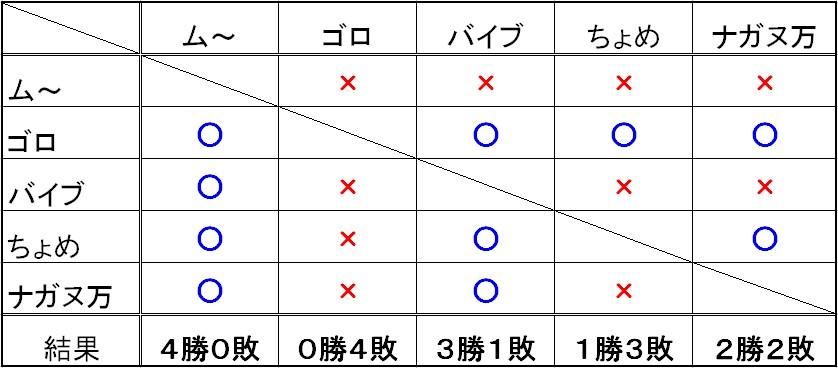 20110804_マッチ対戦結果