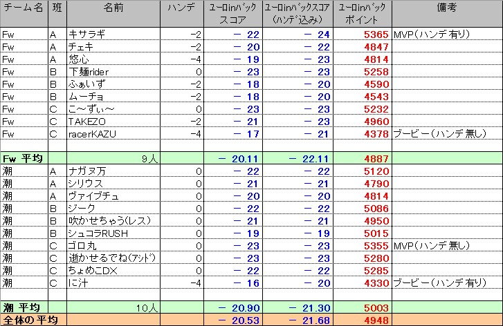 20110809_交流部屋結果4
