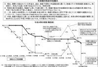 年金額改定の仕組み20110203