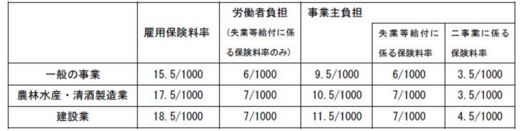 23年度雇用保険料率20110209