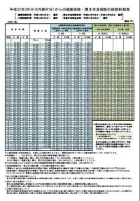 協会けんぽ保険料率【H23.3】20110215