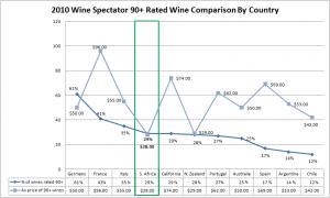南アフリカワインデータ:世界一のコスパ