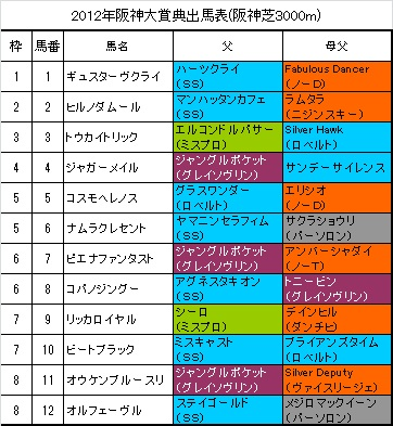 阪神大賞典出馬表