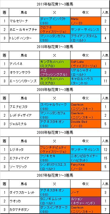桜花賞過去5年