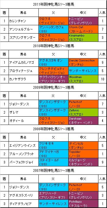 阪神牝馬S過去5年