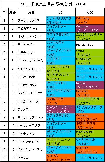 桜花賞出馬表