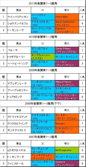 青葉賞過去5年