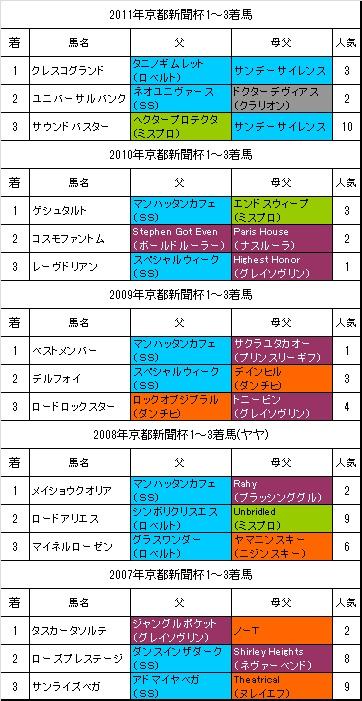 京都新聞杯過去5年