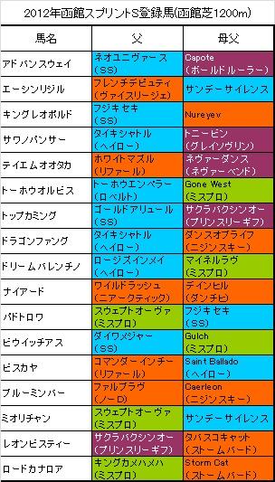 函館スプリントS登録馬