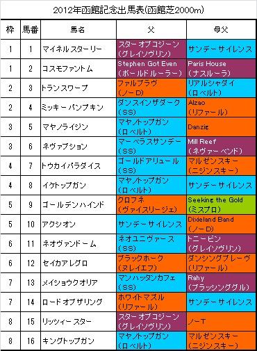 函館記念出馬表