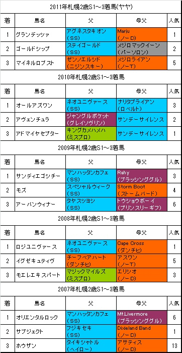 札幌2歳S過去5年