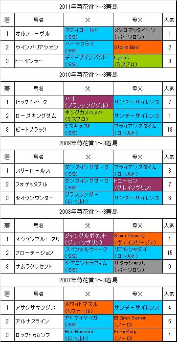 菊花賞過去5年