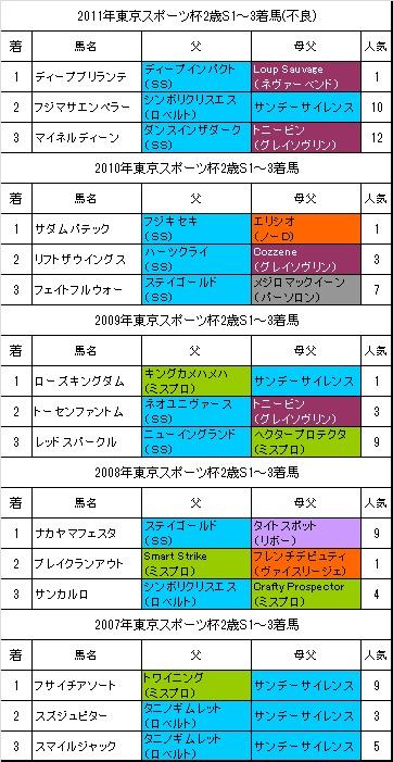東京スポーツ杯2歳S過去5年