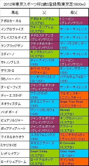 東京スポーツ杯2歳S登録馬