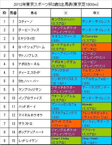東京スポーツ杯2歳S出馬表