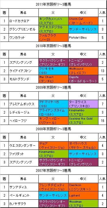 京阪杯過去5年