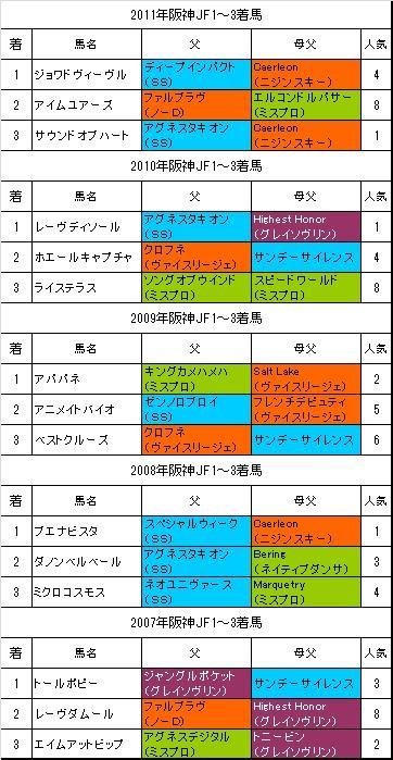 阪神JF過去5年