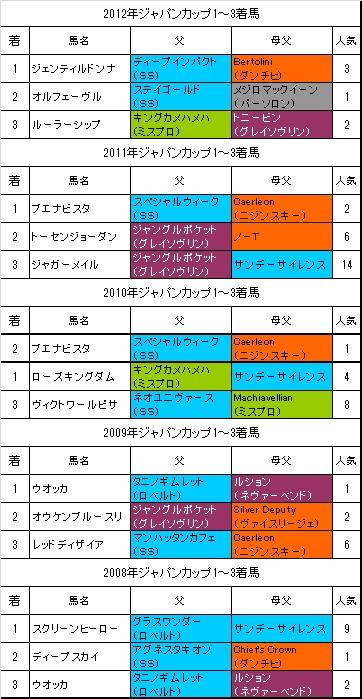 ジャパンカップ過去5年