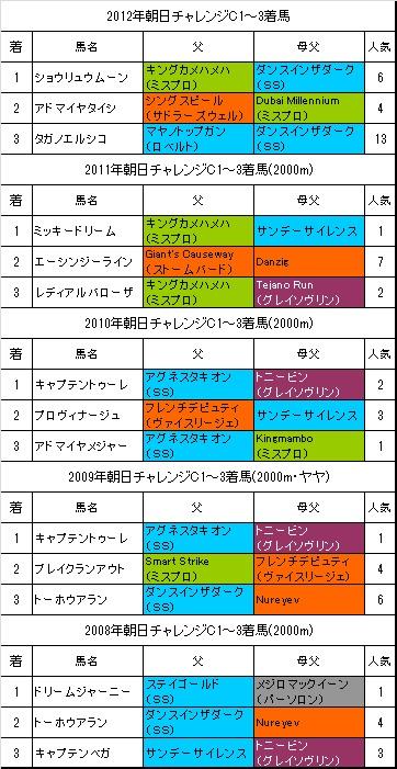 朝日チャレンジカップ過去5年