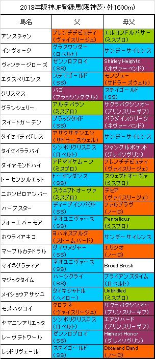 阪神JF登録馬
