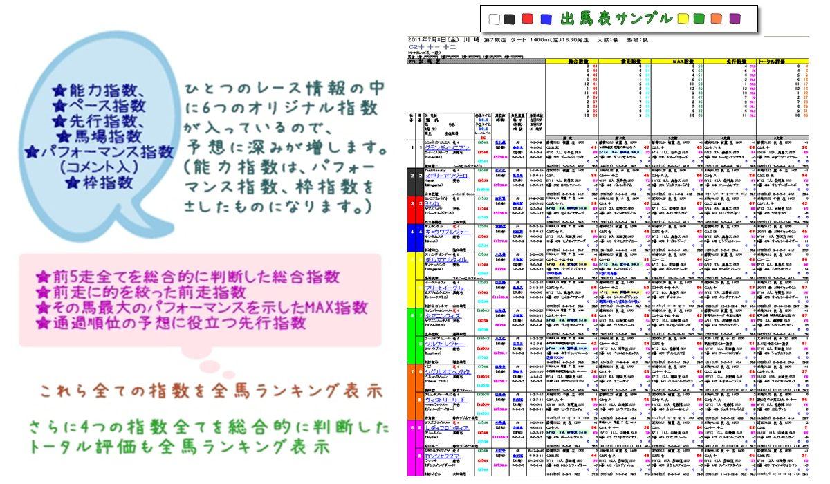 ★Nankansp! 南関東/中央(JRA)競馬 スピード指数出馬表&予想 ★ 予想