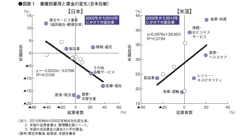 雇用と賃金の変化(日米比較)