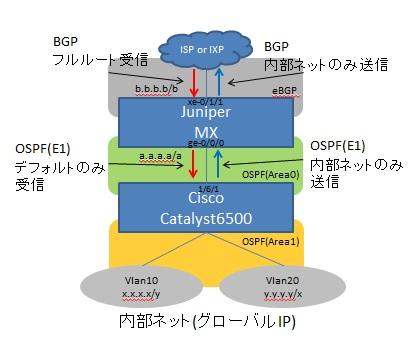 cisco-juniper_redistribute_ospf,bgp
