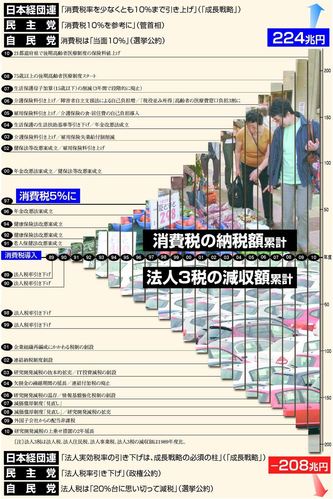 [日]大企業減税の穴埋めに消えた消費税(詳細)