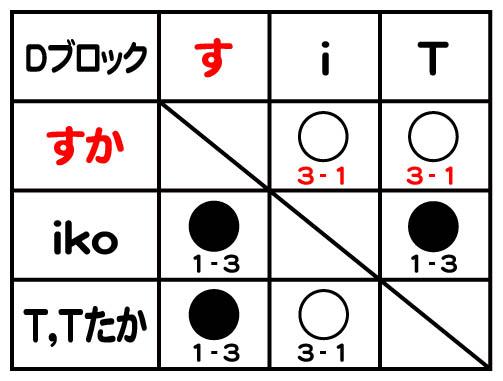 Dブロック_結果