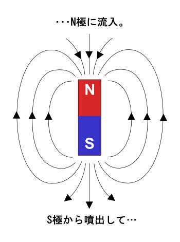 磁石のNからSへの流れ