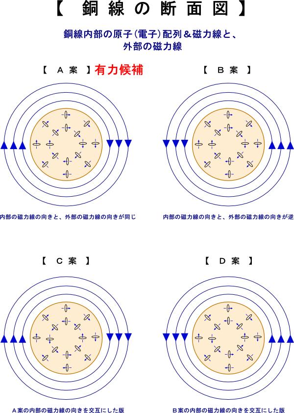 銅線の断面図1-同心円の磁力線