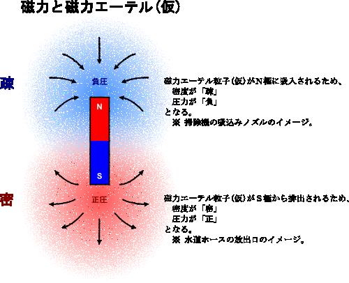 磁力と磁力エーテルについて