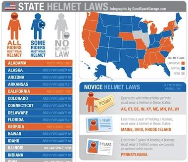 state helmet laws
