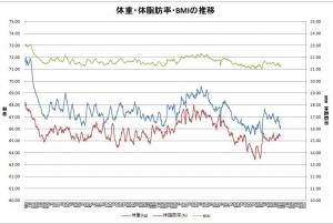 20141021_グラフ