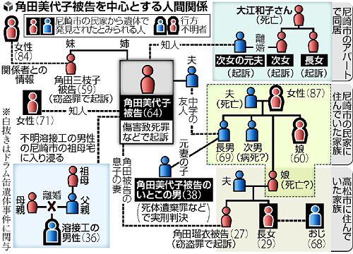 尼崎1_相関図
