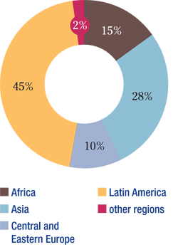 funding-by-region-2012qiii-eng.jpg