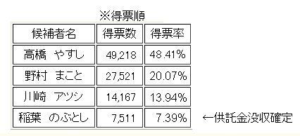 2011水戸市長選結果
