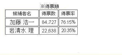2007水戸市長選結果
