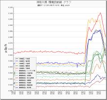 ハート温暖化♪-神奈川の放射線グラフ