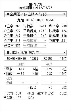 tenhou_prof_20120319.png